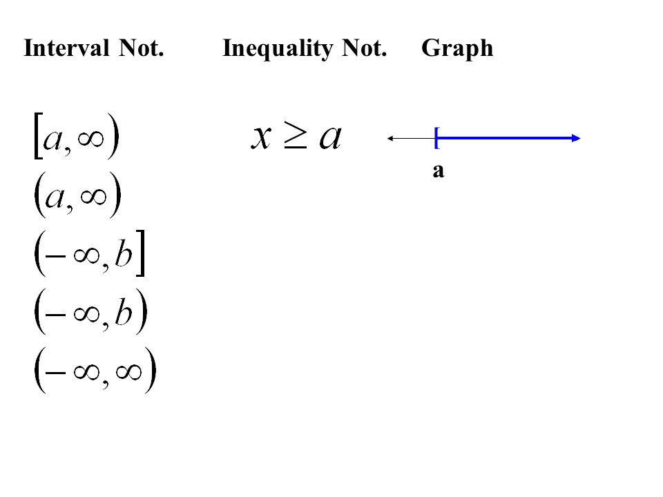 Interval Not.Inequality Not.Graph [ a