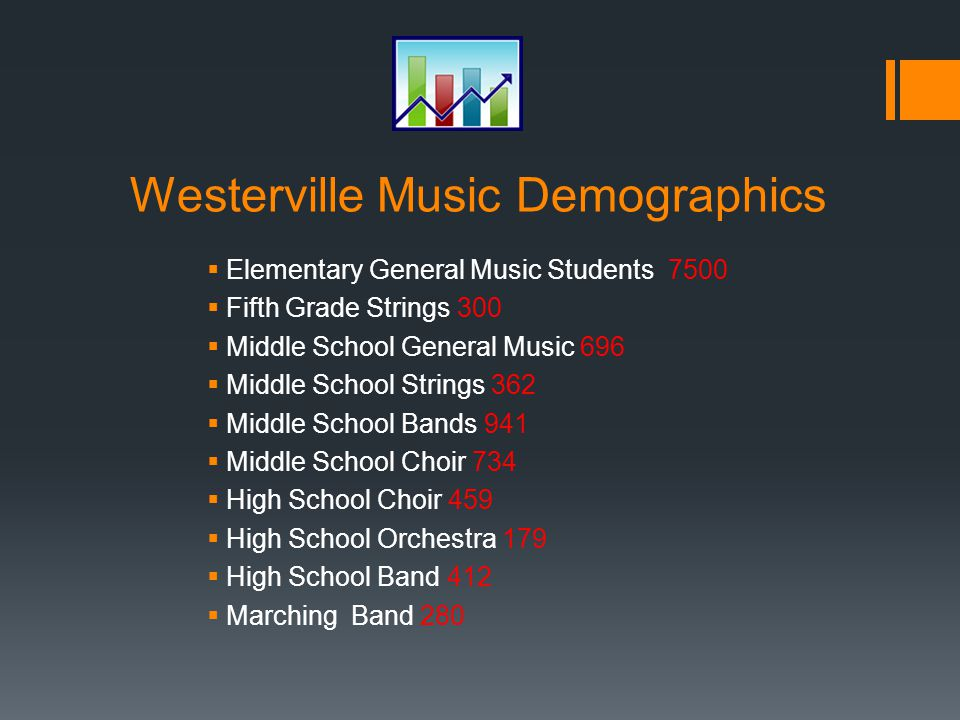 Westerville Music Demographics  Elementary General Music Students 7500  Fifth Grade Strings 300  Middle School General Music 696  Middle School Strings 362  Middle School Bands 941  Middle School Choir 734  High School Choir 459  High School Orchestra 179  High School Band 412  Marching Band 280