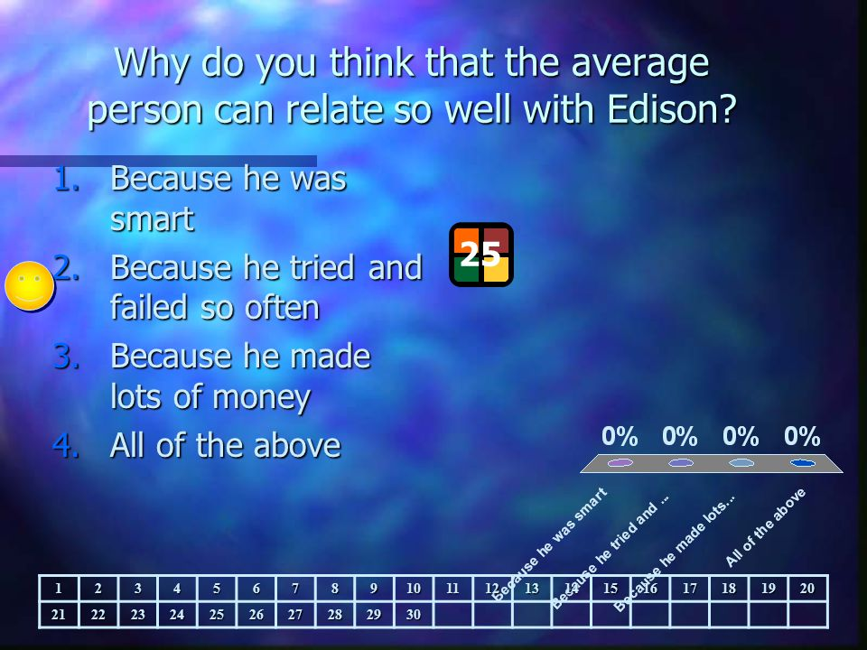 Why do you think that the average person can relate so well with Edison? 1.Because he was smart 2.Because he tried and failed so often 3.Because he ma