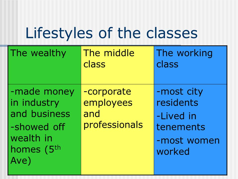 Lifestyles of the classes The wealthyThe middle class The working class -made money in industry and business -showed off wealth in homes (5 th Ave) -c