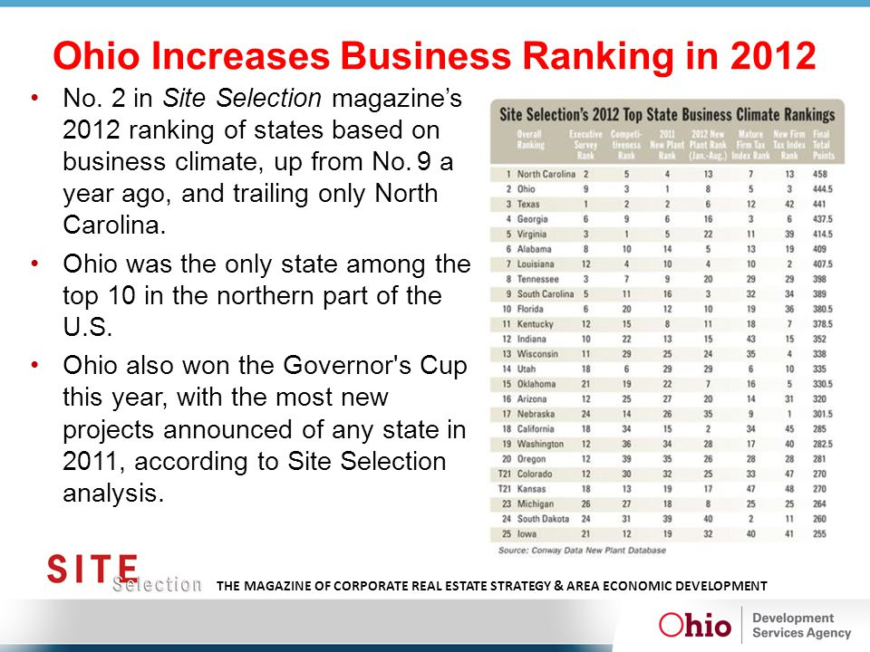 Ohio Increases Business Ranking in 2012 No. 2 in Site Selection magazine's 2012 ranking of states based on business climate, up from No. 9 a year ago,