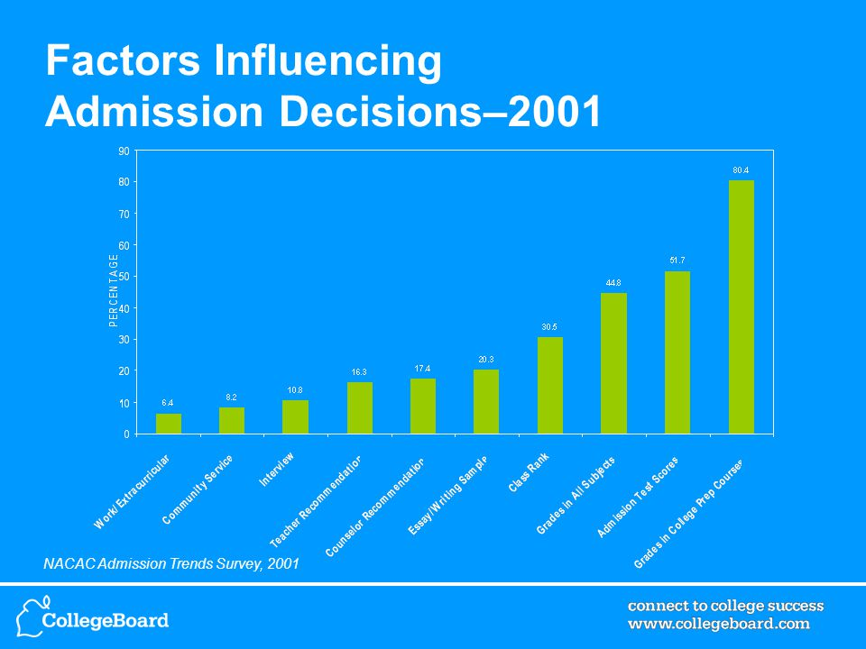 NACAC Admission Trends Survey, 2001 Factors Influencing Admission Decisions–2001