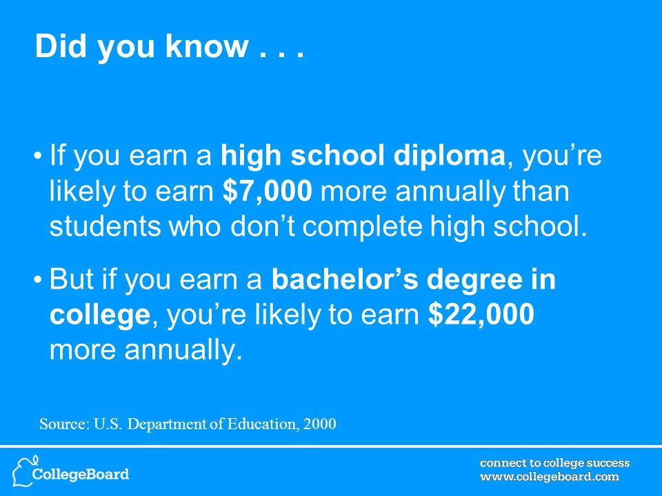 Did you know... If you earn a high school diploma, you're likely to earn $7,000 more annually than students who don't complete high school. But if you
