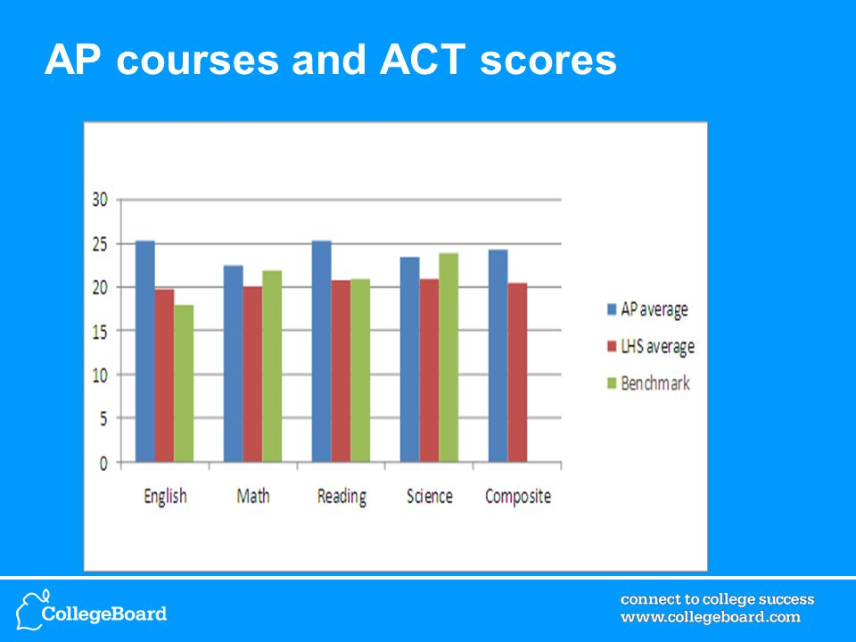 AP courses and ACT scores