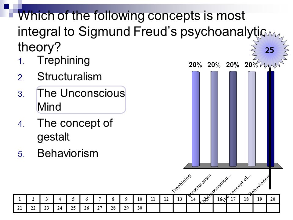Which of the following concepts is most integral to Sigmund Freud's psychoanalytic theory? 1234567891011121314151617181920 21222324252627282930 25 1.