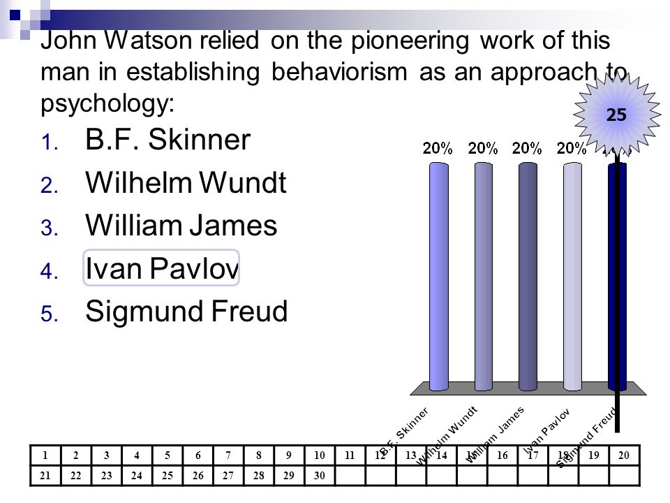 John Watson relied on the pioneering work of this man in establishing behaviorism as an approach to psychology: 1234567891011121314151617181920 21222324252627282930 25 1.