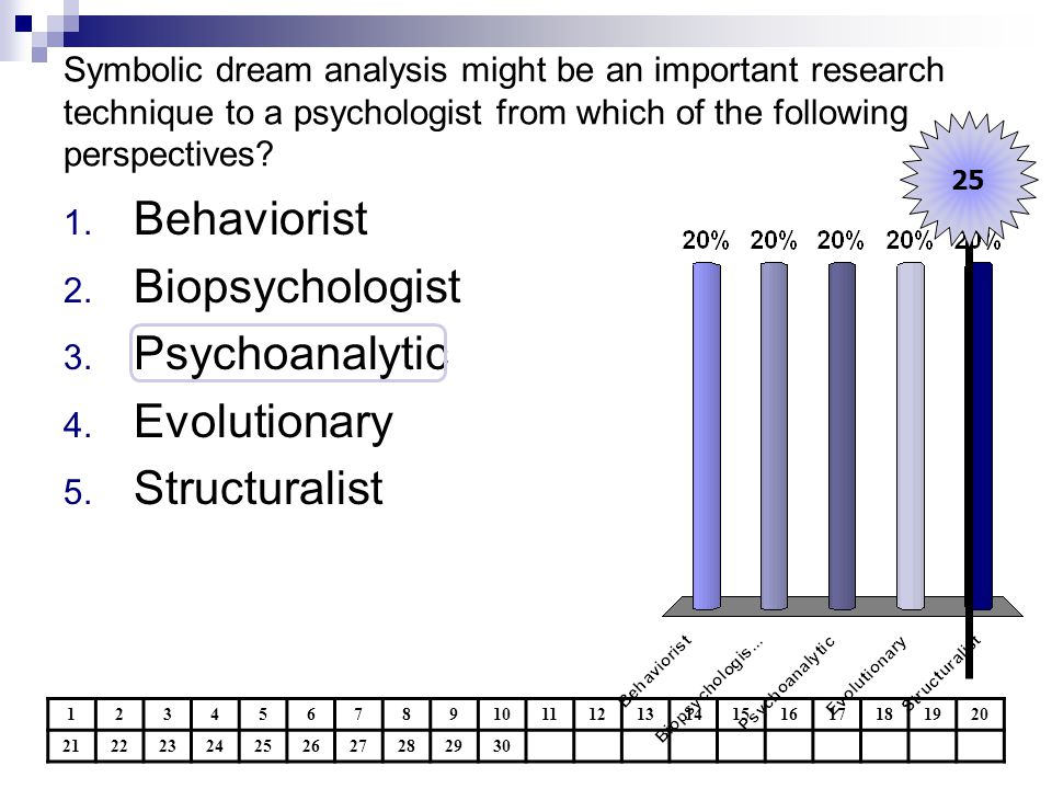 Symbolic dream analysis might be an important research technique to a psychologist from which of the following perspectives.