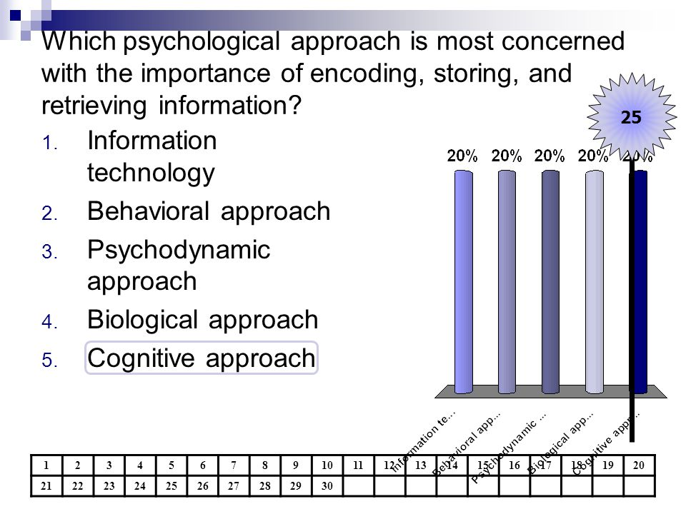 Which psychological approach is most concerned with the importance of encoding, storing, and retrieving information? 1234567891011121314151617181920 2