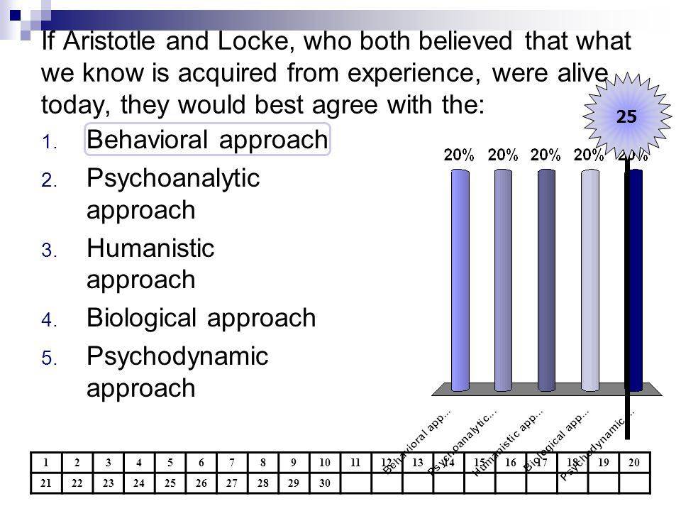 If Aristotle and Locke, who both believed that what we know is acquired from experience, were alive today, they would best agree with the: 12345678910