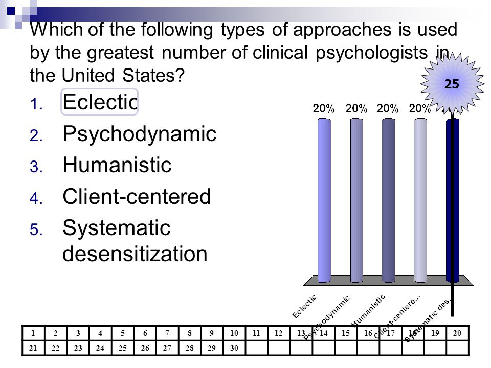 Which of the following types of approaches is used by the greatest number of clinical psychologists in the United States? 1234567891011121314151617181