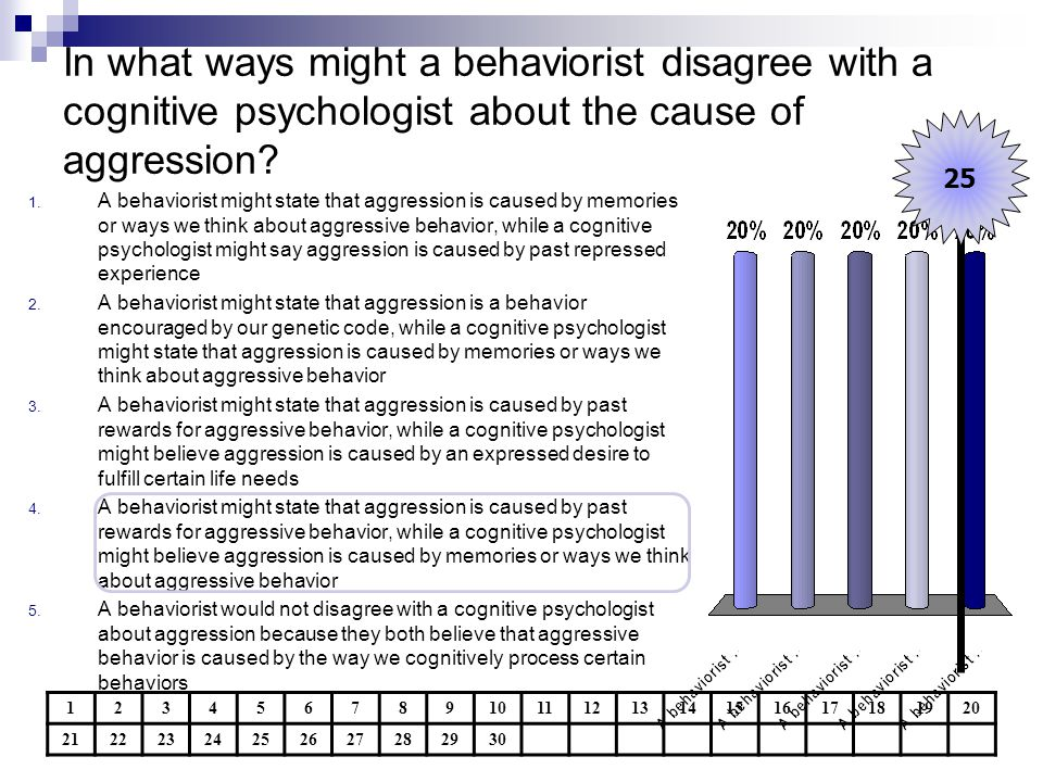 In what ways might a behaviorist disagree with a cognitive psychologist about the cause of aggression? 1234567891011121314151617181920 212223242526272