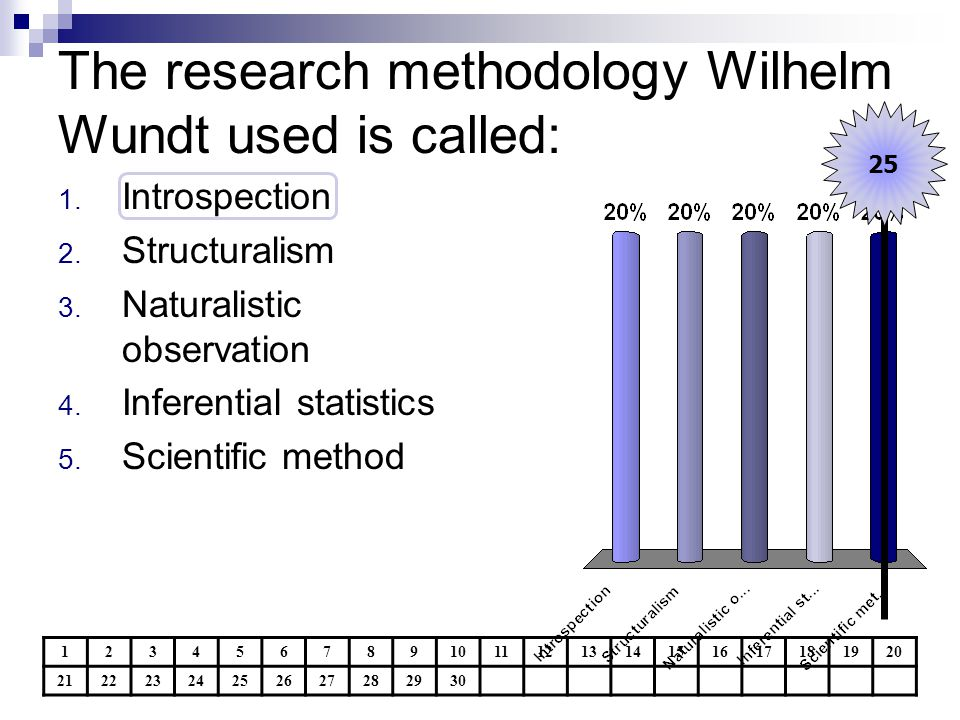 The research methodology Wilhelm Wundt used is called: 1234567891011121314151617181920 21222324252627282930 25 1. Introspection 2. Structuralism 3. Na