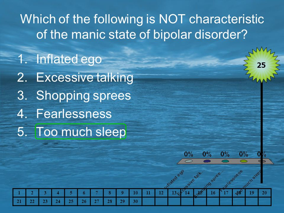 Which of the following is NOT characteristic of the manic state of bipolar disorder? 1.Inflated ego 2.Excessive talking 3.Shopping sprees 4.Fearlessne