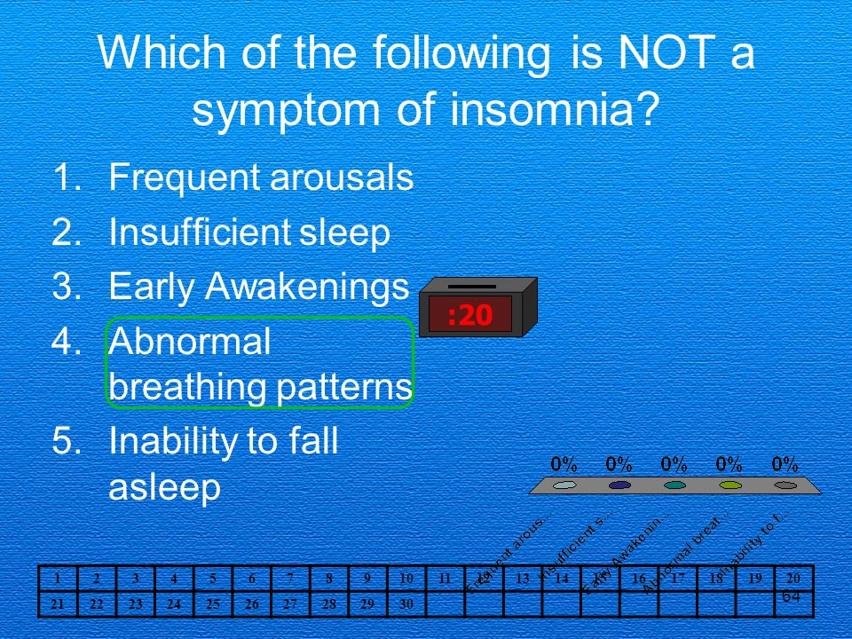 64 Which of the following is NOT a symptom of insomnia.