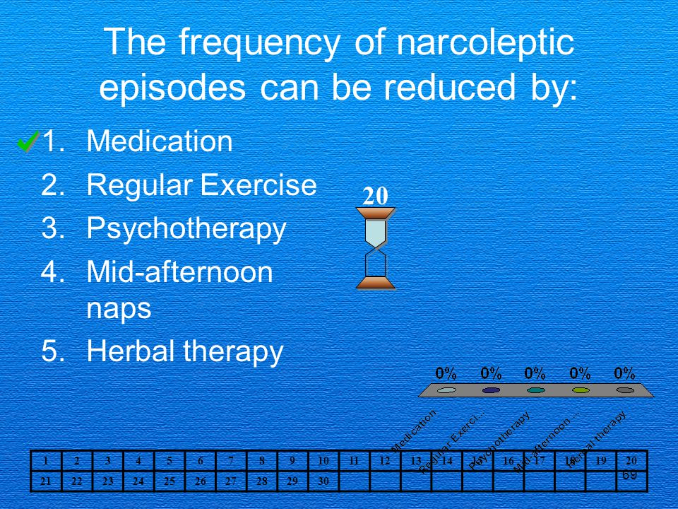 69 The frequency of narcoleptic episodes can be reduced by: 1.Medication 2.Regular Exercise 3.Psychotherapy 4.Mid-afternoon naps 5.Herbal therapy 20 1234567891011121314151617181920 21222324252627282930