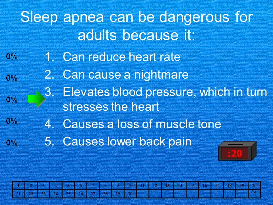 72 Sleep apnea can be dangerous for adults because it: 1.Can reduce heart rate 2.Can cause a nightmare 3.Elevates blood pressure, which in turn stresses the heart 4.Causes a loss of muscle tone 5.Causes lower back pain :20 1234567891011121314151617181920 21222324252627282930