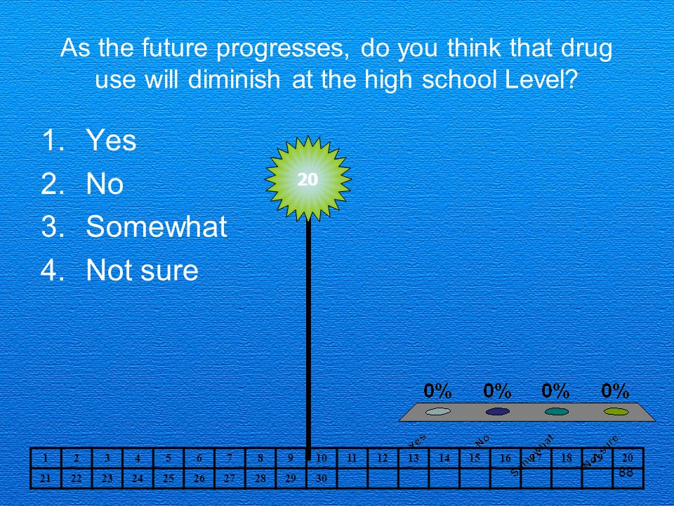 88 As the future progresses, do you think that drug use will diminish at the high school Level.