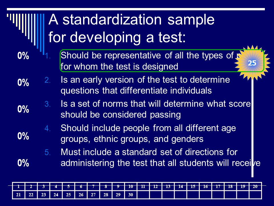 A standardization sample for developing a test: 1. Should be representative of all the types of people for whom the test is designed 2. Is an early ve