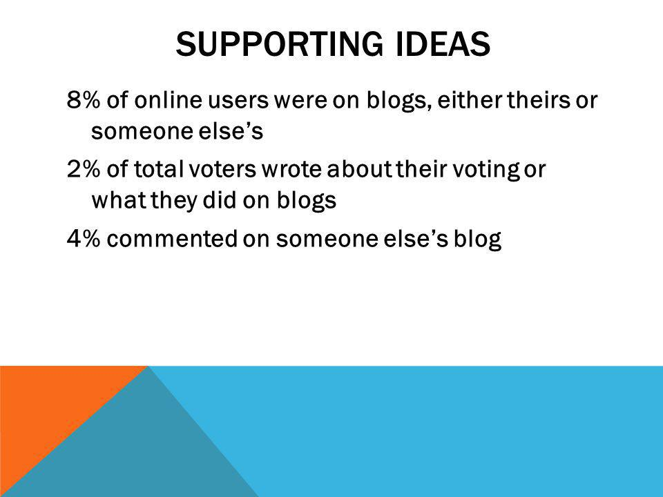 SUPPORTING IDEAS 8% of online users were on blogs, either theirs or someone else's 2% of total voters wrote about their voting or what they did on blogs 4% commented on someone else's blog