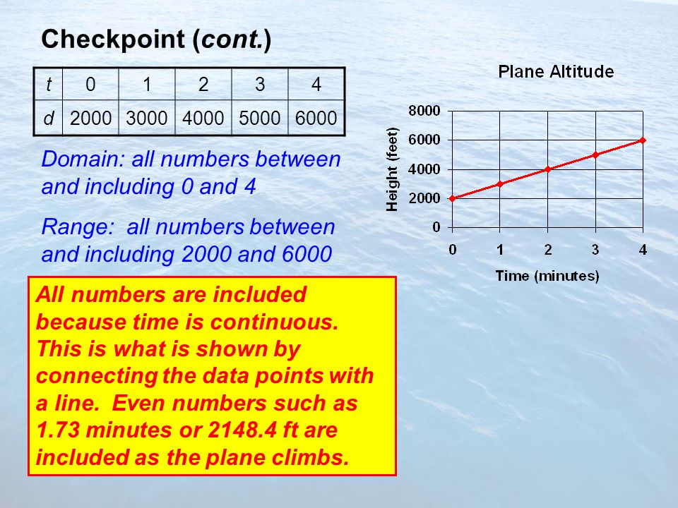 Checkpoint (cont.) Domain: all numbers between and including 0 and 4 Range: all numbers between and including 2000 and 6000 t01234 d20003000400050006000 All numbers are included because time is continuous.