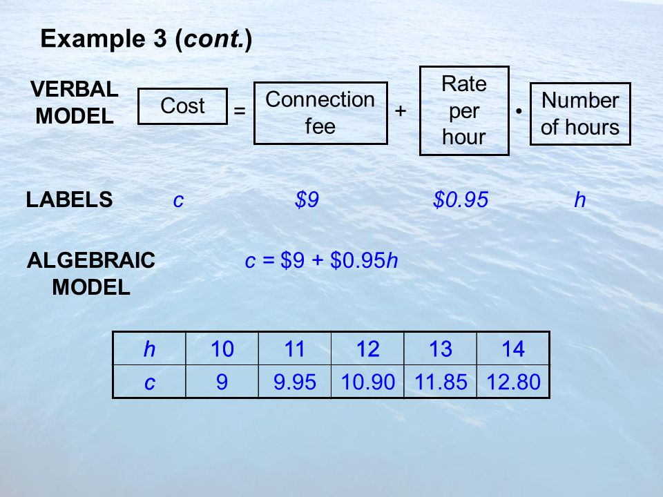 Example 3 (cont.) VERBAL MODEL LABELS ALGEBRAIC MODEL Cost Number of hours = Connection fee + Rate per hour c$9$0.95h c = $9 + $0.95h h1011121314 c99.9510.9011.8512.80 h1011121314 c