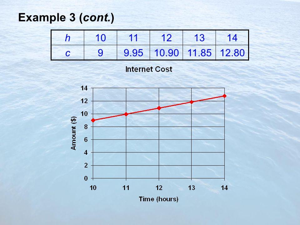 Example 3 (cont.) h1011121314 c99.9510.9011.8512.80