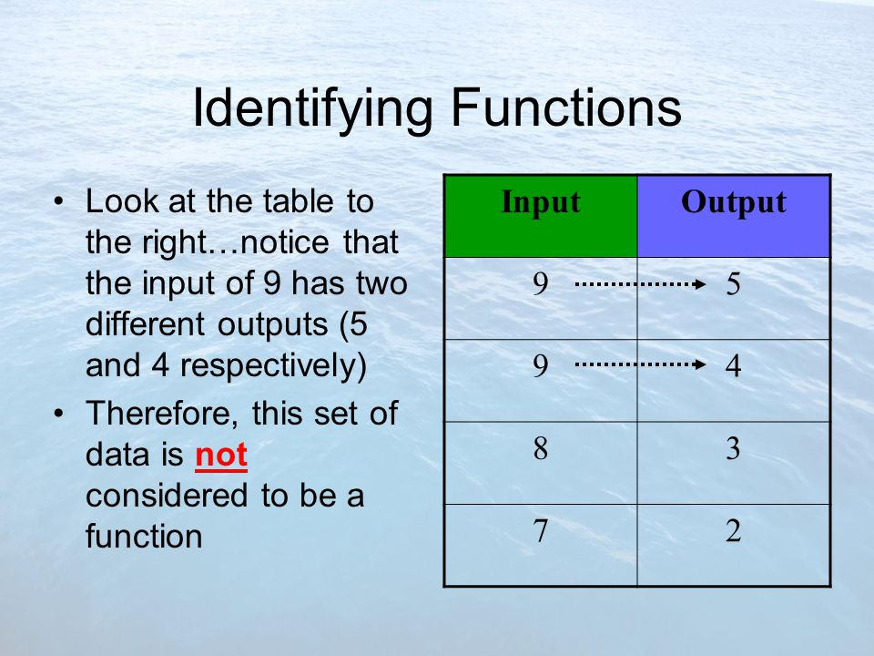 Identifying Functions Look at the table to the right…notice that the input of 9 has two different outputs (5 and 4 respectively) Therefore, this set of data is not considered to be a function InputOutput 95 94 83 72