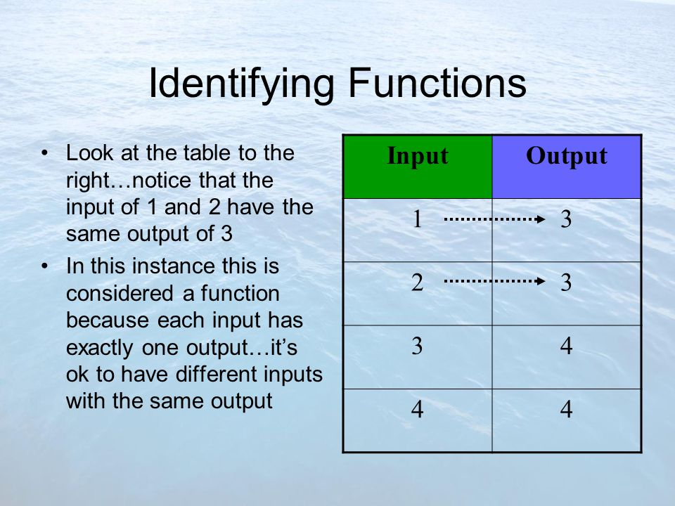 Your Turn – Identifying a Function Does the table represent a function.