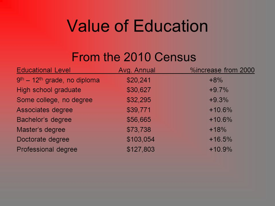 Value of Education From the 2010 Census Educational Level Avg.