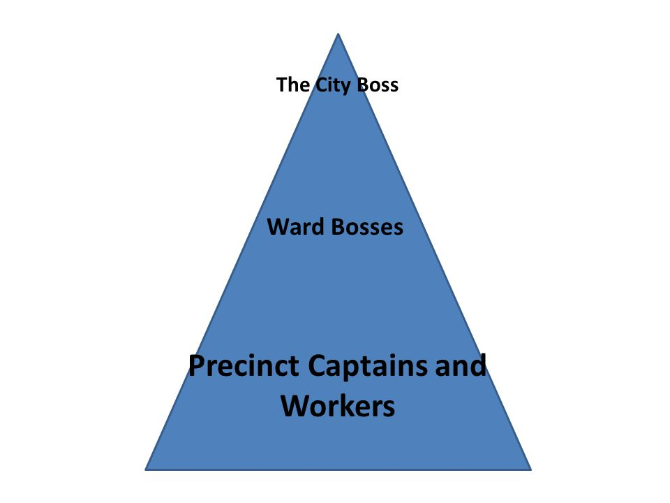 The City Boss Ward Bosses Precinct Captains and Workers