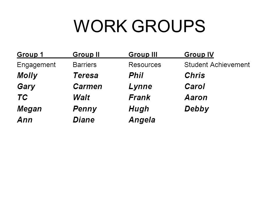WORK GROUPS Group 1Group IIGroup IIIGroup IV EngagementBarriersResourcesStudent Achievement MollyTeresaPhilChris GaryCarmenLynneCarol TCWaltFrankAaron MeganPennyHughDebby AnnDianeAngela