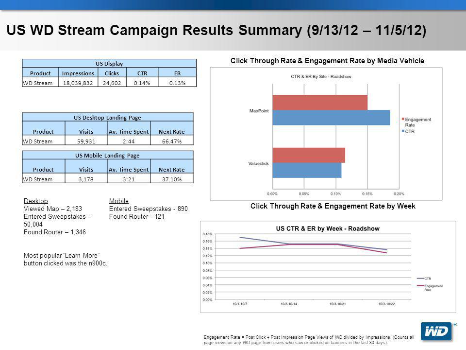® Engagement Rate = Post Click + Post Impression Page Views of WD divided by Impressions.