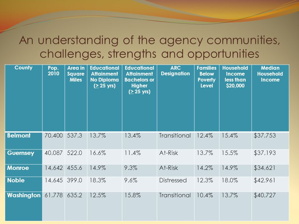 An understanding of the agency communities, challenges, strengths and opportunities CountyPop.