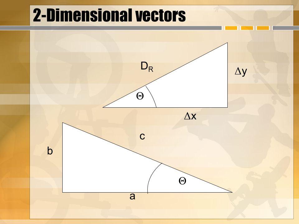 2-Dimensional vectors a b ΔyΔy ΔxΔx c DRDR Θ Θ
