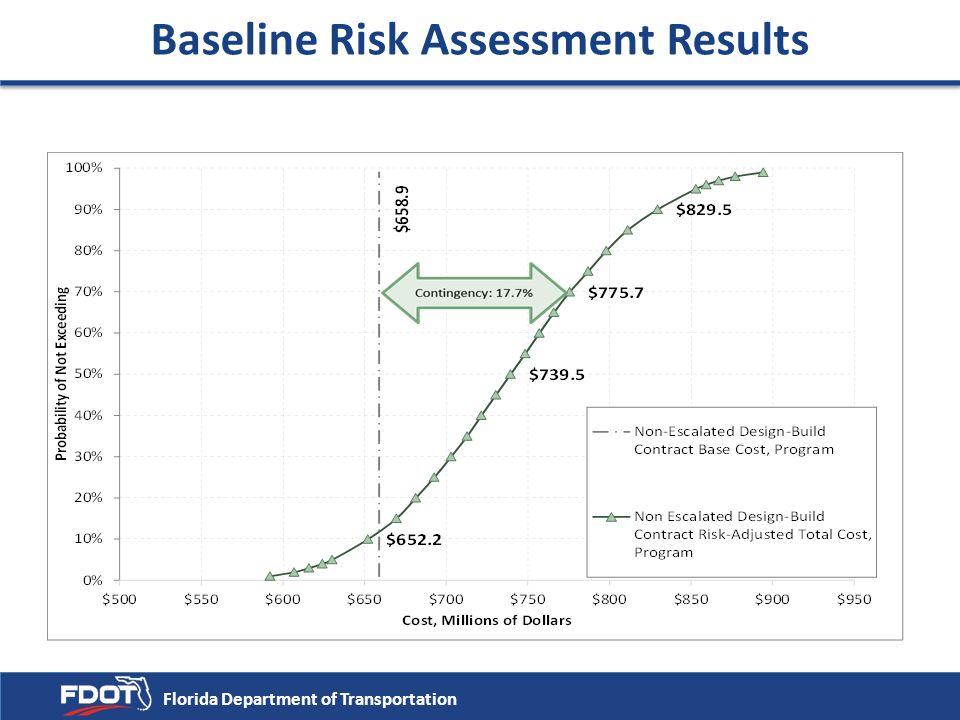 Baseline Risk Assessment Results $650.0 Contingency $650.0 - $605.3 = $44.7 Florida Department of Transportation