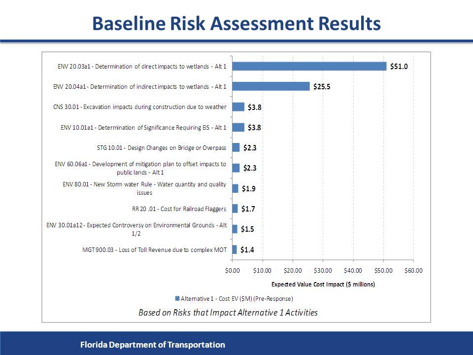 Baseline Risk Assessment Results Florida Department of Transportation