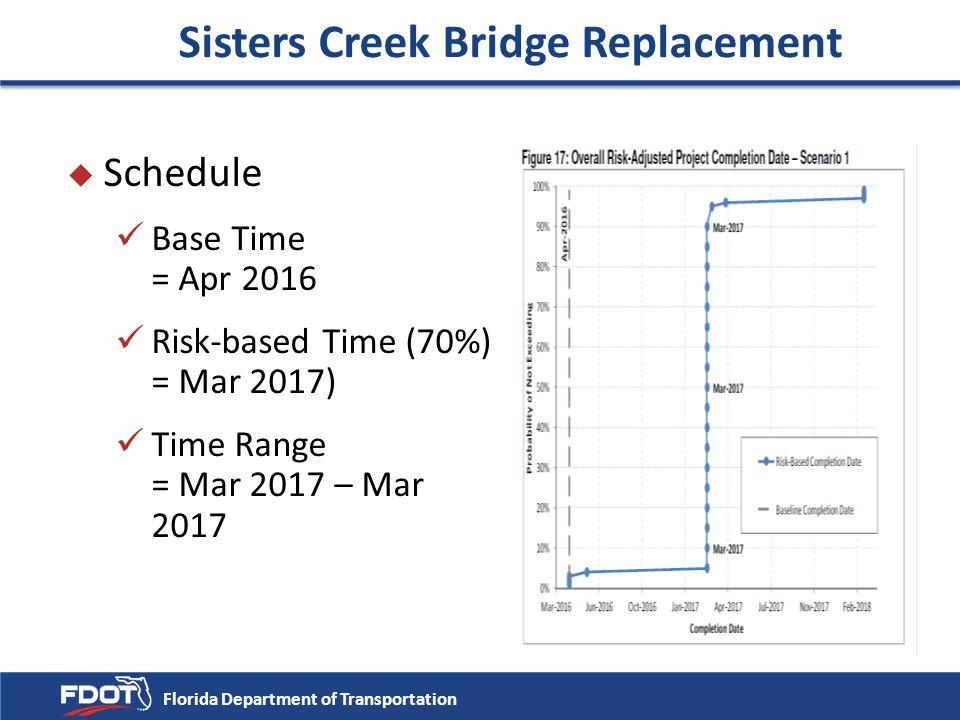 u Schedule Base Time = Apr 2016 Risk-based Time (70%) = Mar 2017) Time Range = Mar 2017 – Mar 2017 Florida Department of Transportation Sisters Creek