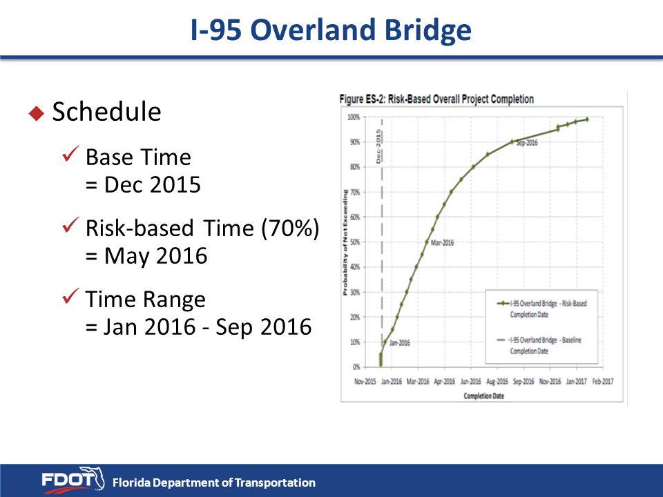 u Schedule Base Time = Dec 2015 Risk-based Time (70%) = May 2016 Time Range = Jan 2016 - Sep 2016 Florida Department of Transportation I-95 Overland B