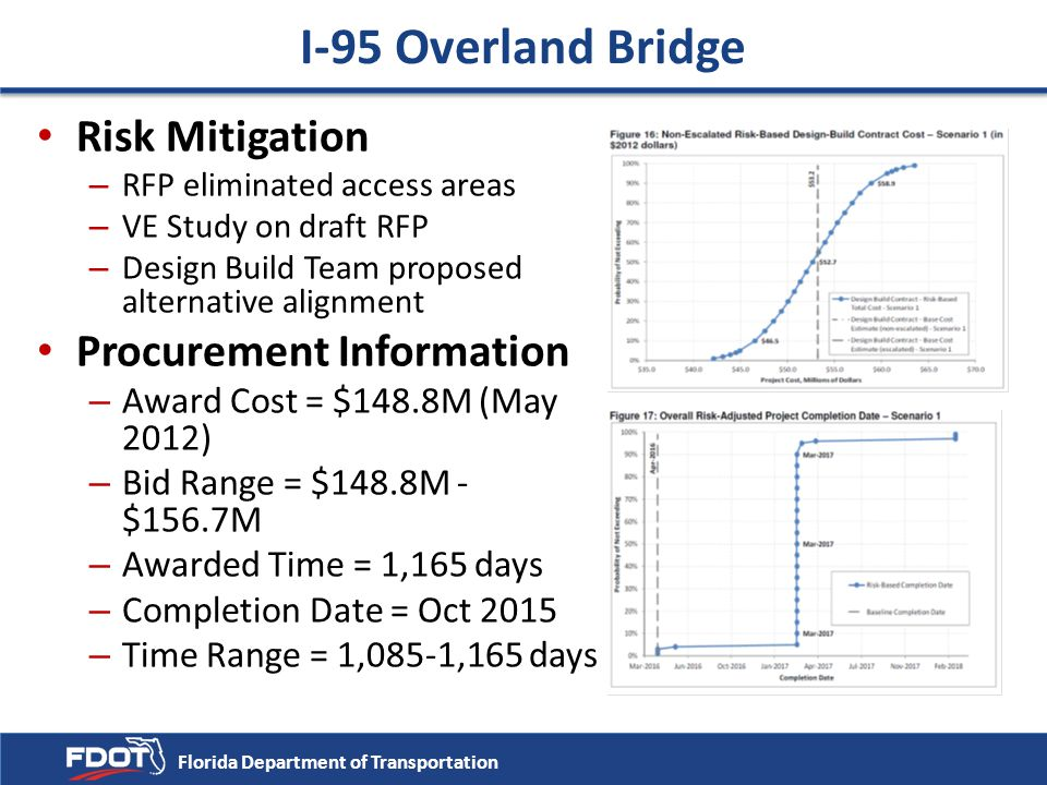 Risk Mitigation – RFP eliminated access areas – VE Study on draft RFP – Design Build Team proposed alternative alignment Procurement Information – Awa