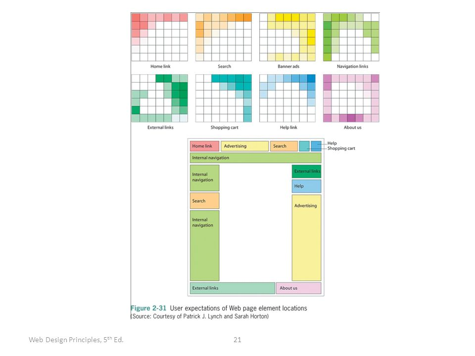 21Web Design Principles, 5 th Ed.