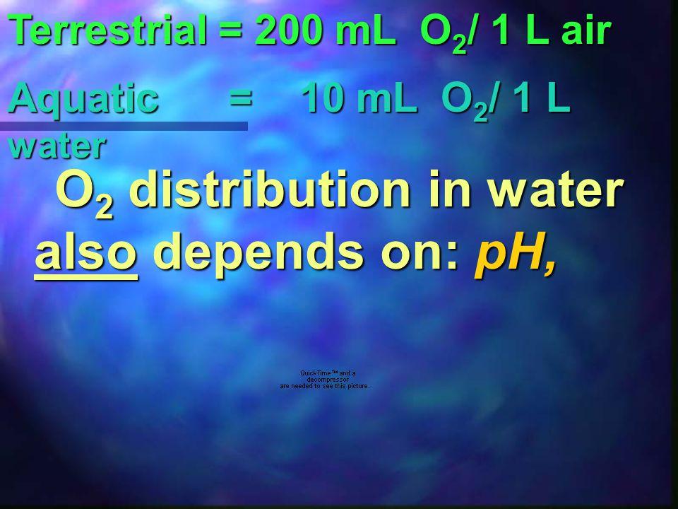 WINKLER METHOD to determine D.O.4. The amount of D.O.
