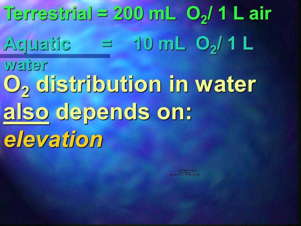 Very little nutrients (nitrogen & phosphorus Deep Clear Very little algae Colder Highly oxygenated
