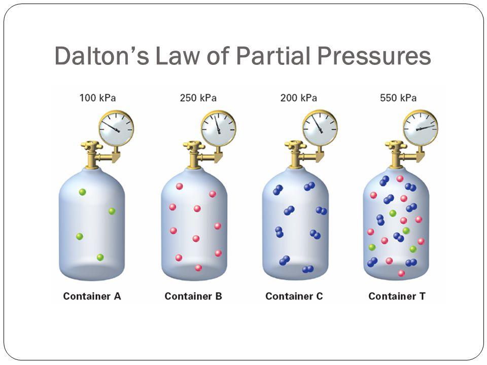 Daltons Law Of Partial Pressure - photogram