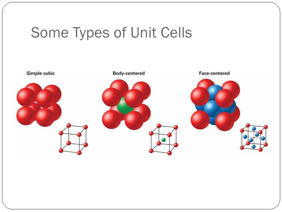 Some Types of Unit Cells