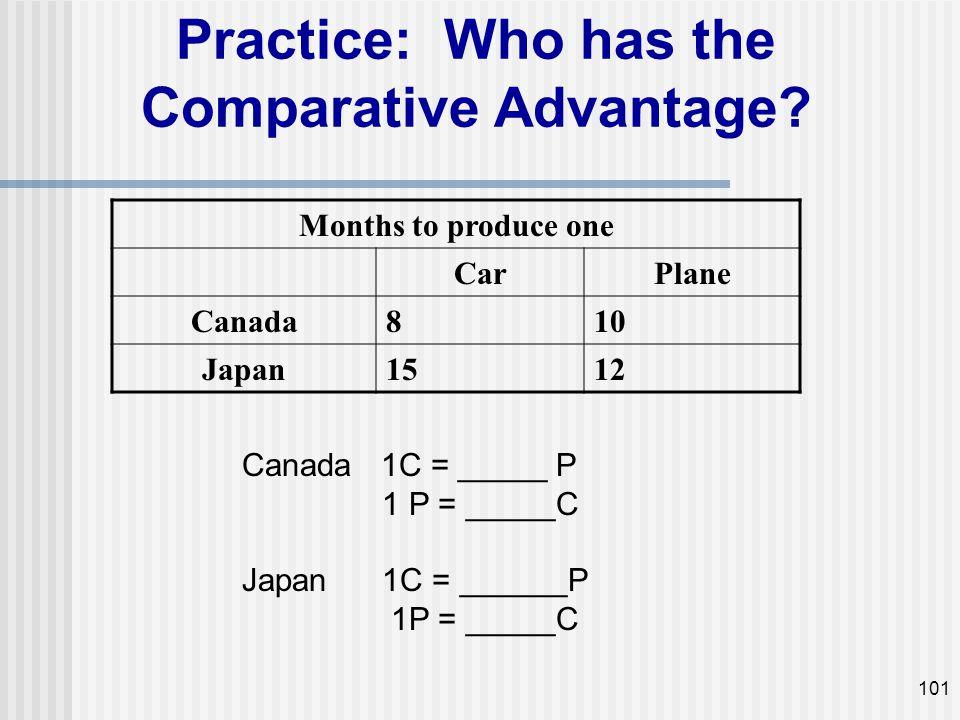 Practice: Who has the Comparative Advantage? Months to produce one CarPlane Canada810 Japan1512 101 Canada 1C = _____ P 1 P = _____C Japan 1C = ______