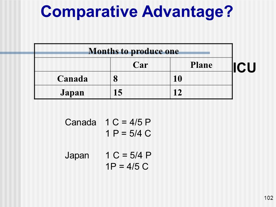 Comparative Advantage? Months to produce one CarPlane Canada810 Japan1512 ICU 102 Canada 1 C = 4/5 P 1 P = 5/4 C Japan 1 C = 5/4 P 1P = 4/5 C