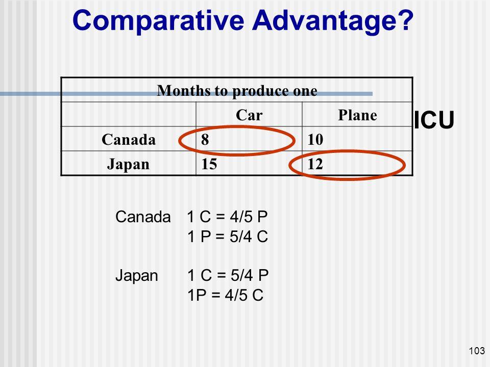 Comparative Advantage? Months to produce one CarPlane Canada810 Japan1512 ICU 103 Canada 1 C = 4/5 P 1 P = 5/4 C Japan 1 C = 5/4 P 1P = 4/5 C