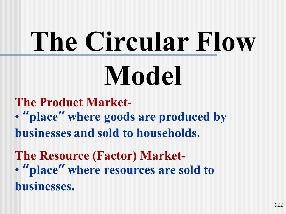 """The Circular Flow Model The Product Market- """"place"""" where goods are produced by businesses and sold to households. The Resource (Factor) Market- """"plac"""