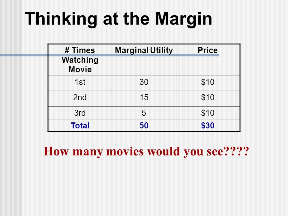 How many movies would you see???? Thinking at the Margin # Times Watching Movie Marginal UtilityPrice 1st30$10 2nd15$10 3rd5$10 Total50$30