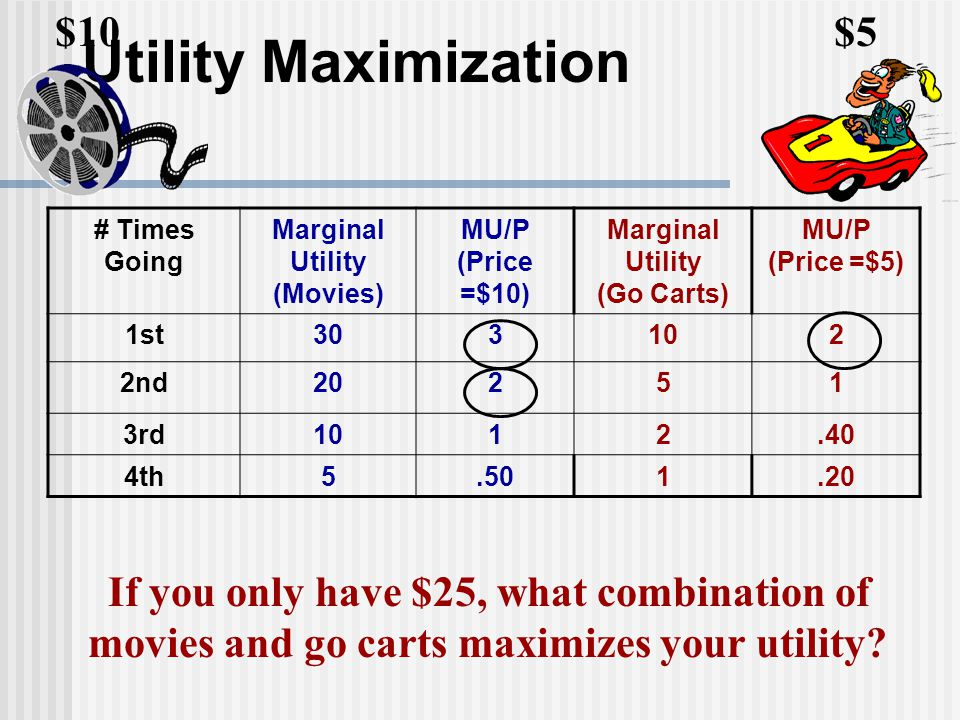 If you only have $25, what combination of movies and go carts maximizes your utility? Utility Maximization # Times Going Marginal Utility (Movies) MU/